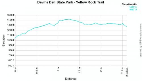 Image Result For Devils Den Arkansas