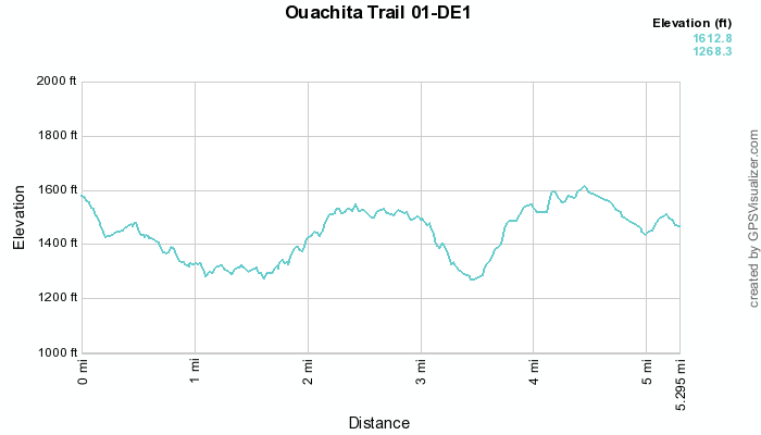 Ouachita Trail 01: Deadman Gap to MM 13 (8.0 to 13.0) photo