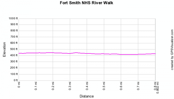 Fort Smith National Historic Site: River Walk - 1 mi photo