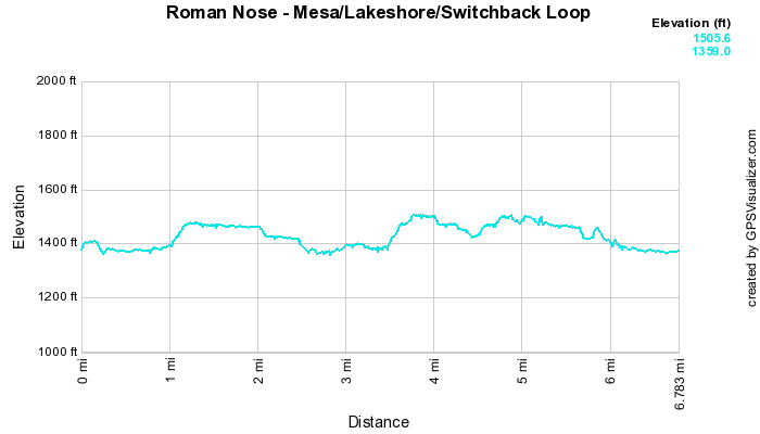 Roman Nose: Mesa + Lakeshore + Switchback Loop (7 mi) photo