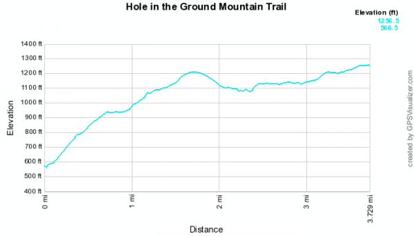 Hole in the Ground Mtn Trail (Ouachita Forest) - 7 mi (o&b) photo