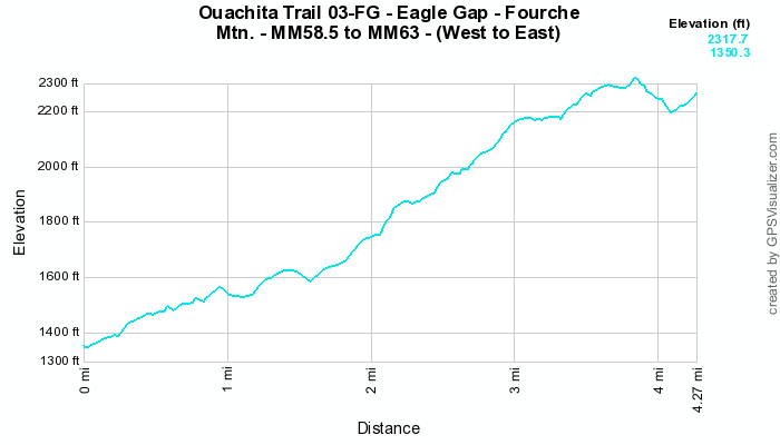Ouachita Trail 03: Eagle Gap to MM63 (58.5 to 63.0) photo