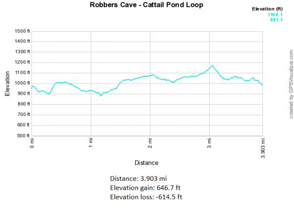 Robbers Cave: Cattail Pond Loop - 4mi photo