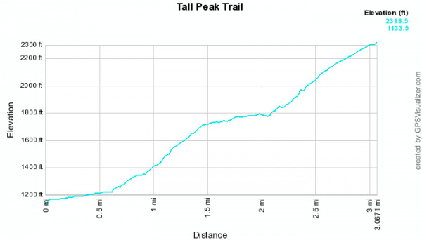 Tall Peak Trail (Ouachita Forest)  - 6 mi (o&b) photo