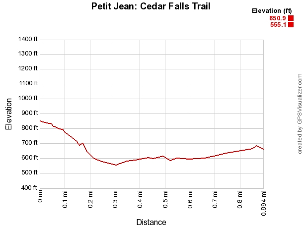 Petit Jean: Cedar Falls Trail – 2 mi (o&b) photo