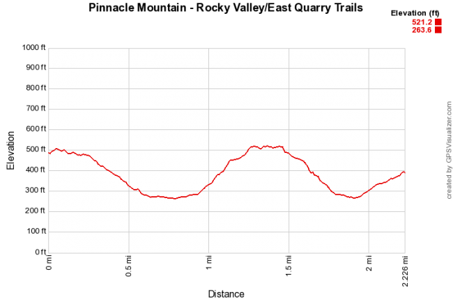 Elevation profile based on gps data