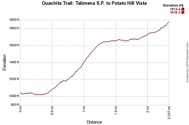 Ouachita Trail 01: Talimena S.P. to Potato Hill Vista (0.0 to 2.4) photo