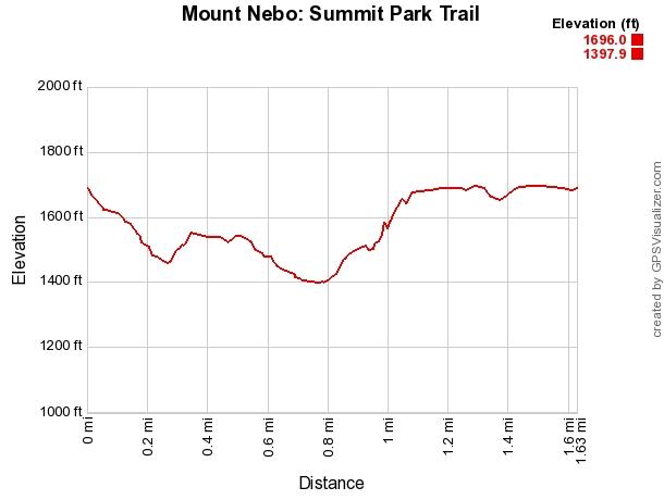 Mount Nebo: Summit Park Trail - 2mi photo