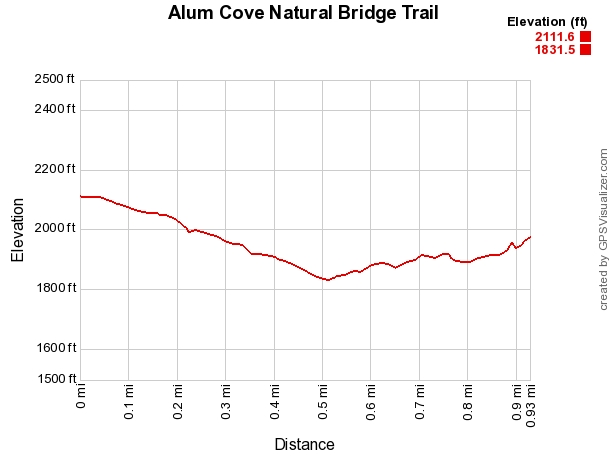Alum Cove Natural Bridge Trail (Ozark Forest) - 1mi photo